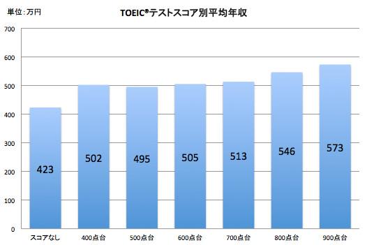 スコアが高いほど、年収は高い?!TOEIC®テスト スコア別平均年収