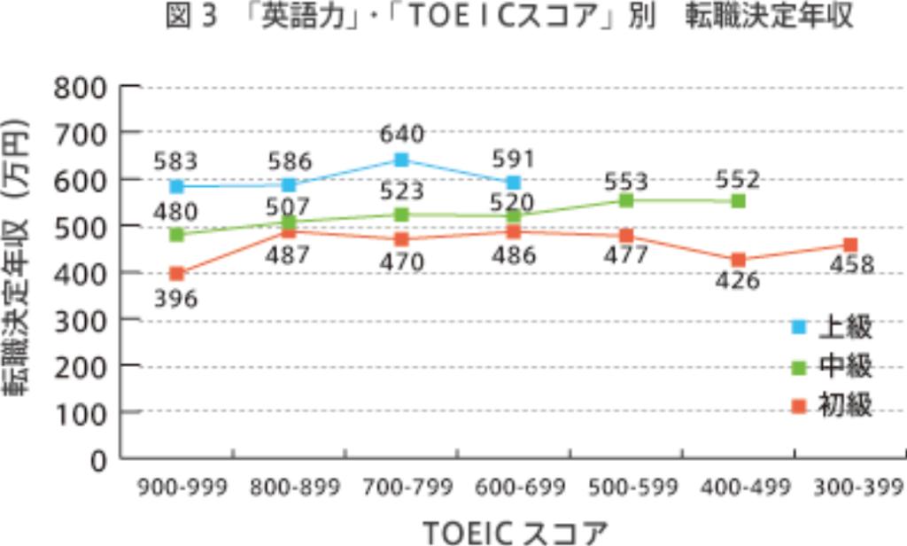 No.8 英語力・TOEICと転職決定年収・転職決定率の関係